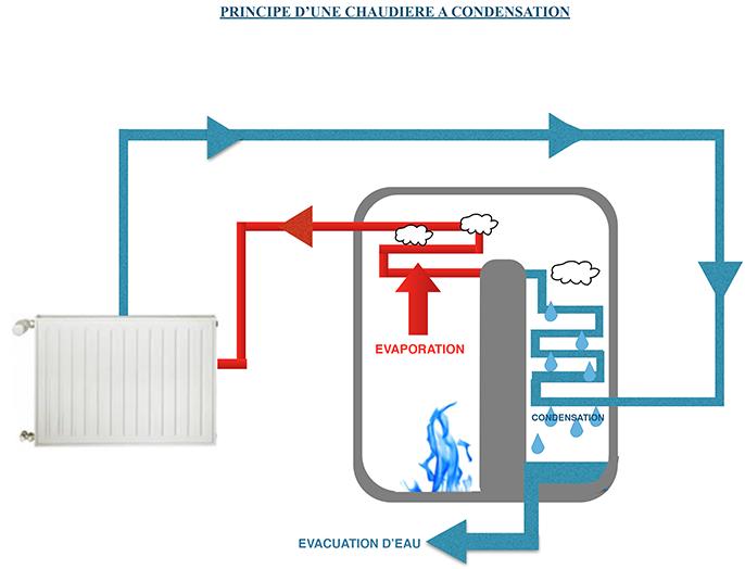 chaudiere-condensation